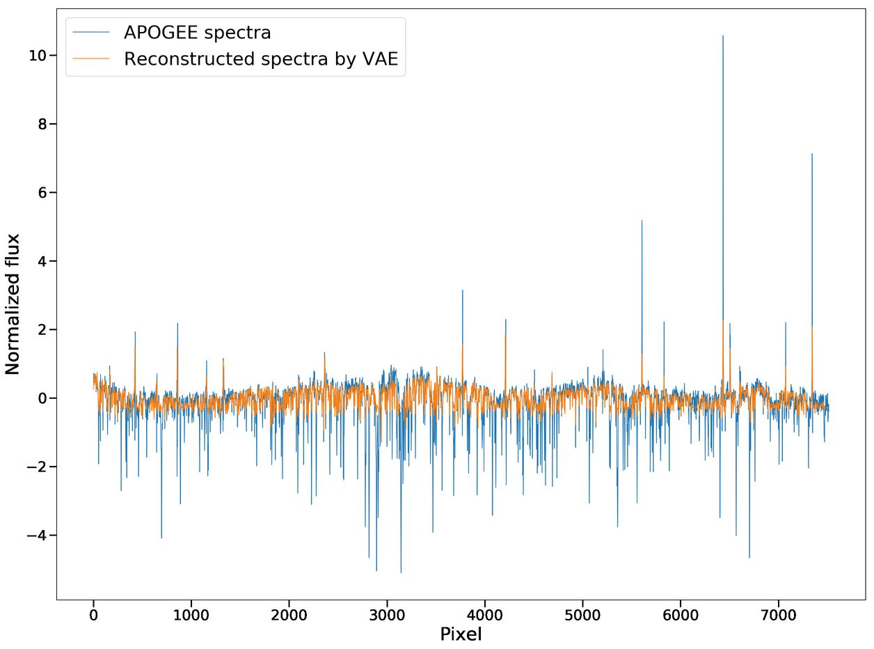Convolutional Variational Autoencoder - astroNN models ApogeeCVAE